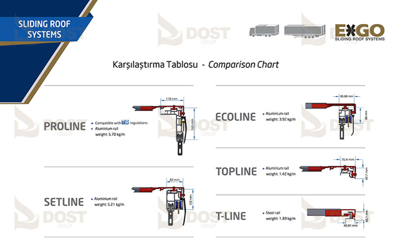 Sliding Roof Systems Comparison Chart
